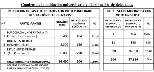 """BUROCRÁTICA CONVOCATORIA DEL HCU A """"ASAMBLEA DE DELEGADOS DE LA UMSA"""""""