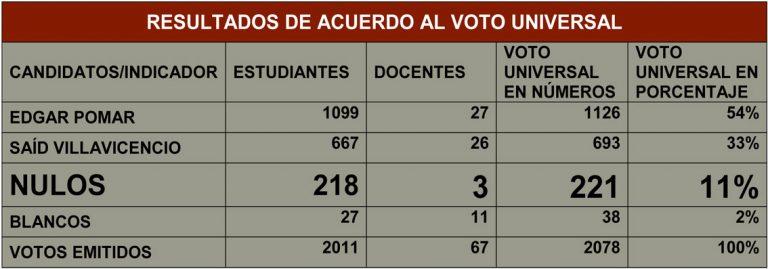 BALANCE DE ELECCIONES A DIRECTOR DE CARRERA DE COMUNICACIÓN 2016